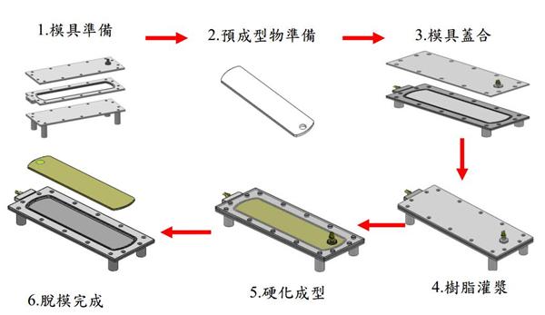 夹芯材料的制作步骤